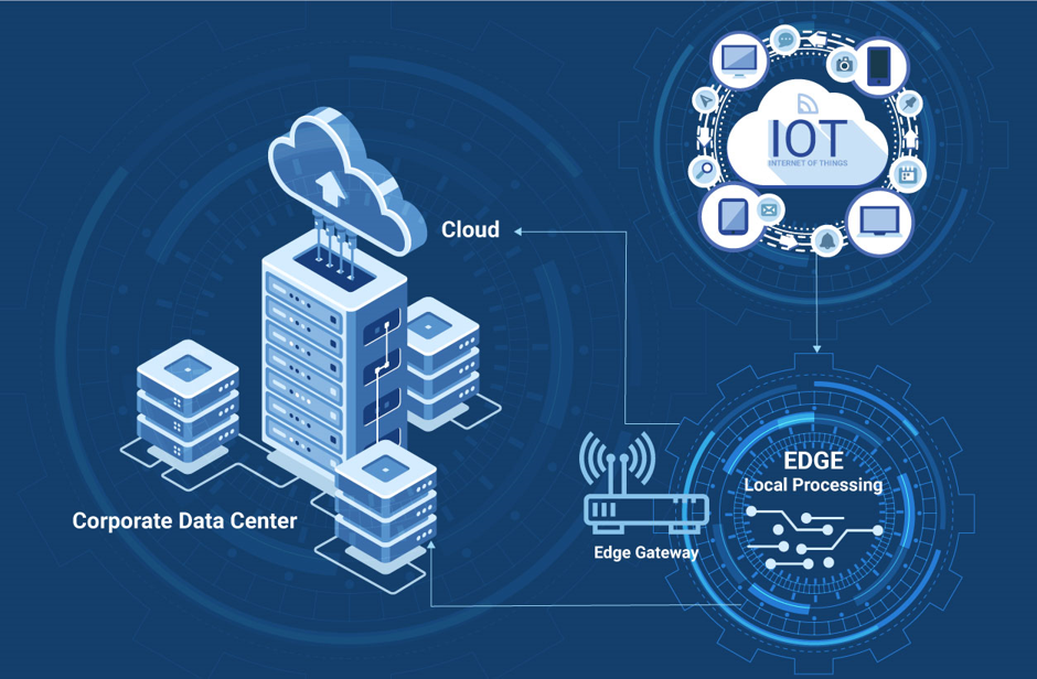 IoT 101: The Ultimate Guide and Trends in IoT to Watch Out for in 2020