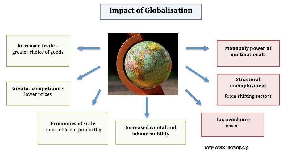Growth of Manufacturing Industry in India